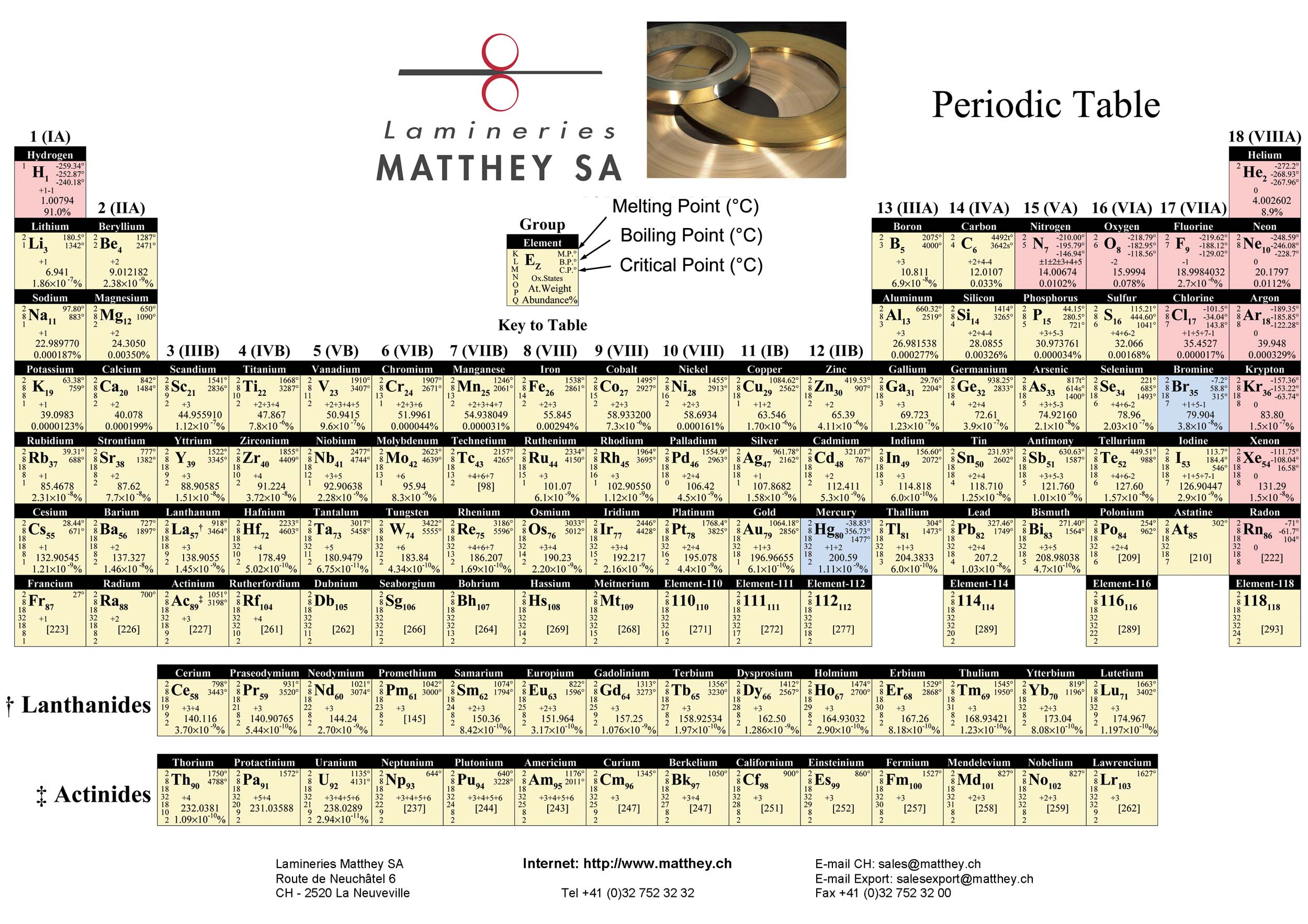 Periodic table lamineries matthey download the periodic table gamestrikefo Images